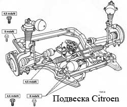 Схема подвески типа макферсон
